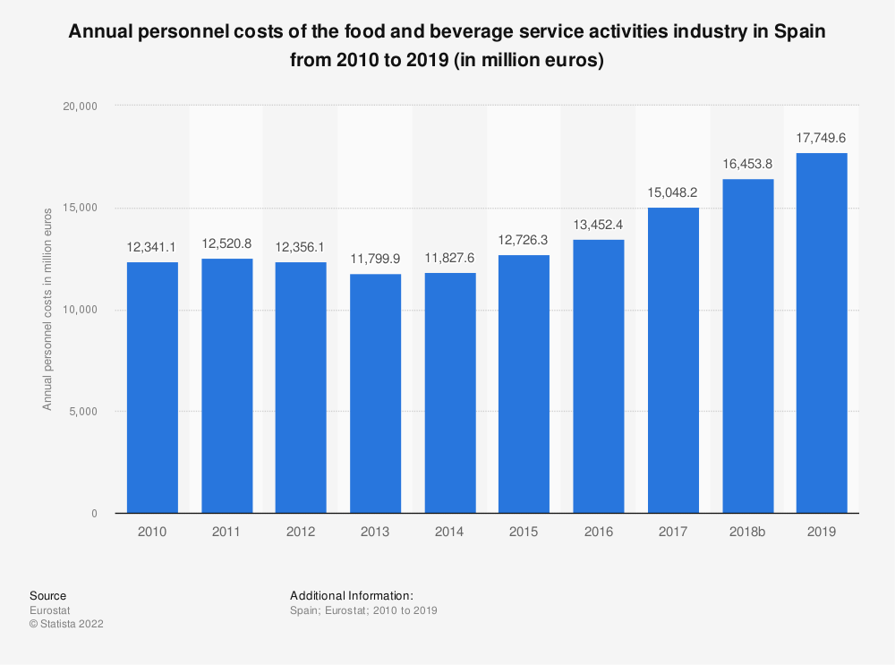 Statistic: Annual personnel costs of the food and beverage service activities industry in Spain from 2008 to 2016 (in million euros)   Statista