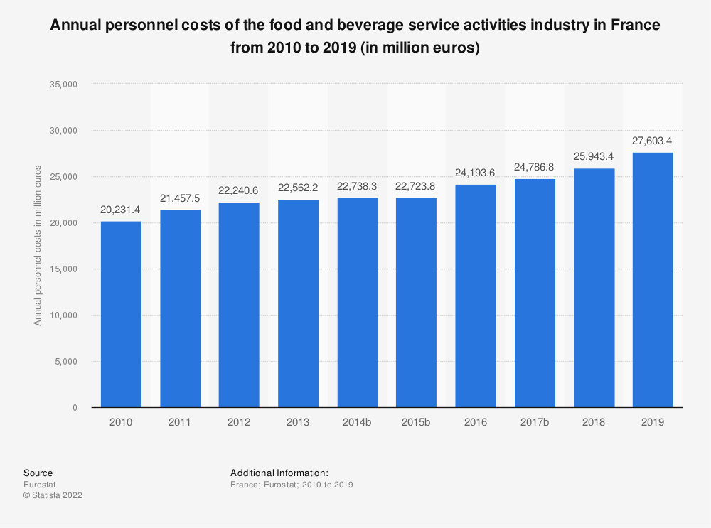 Statistic: Annual personnel costs of the food and beverage service activities industry in France from 2009 to 2016 (in million euros) | Statista