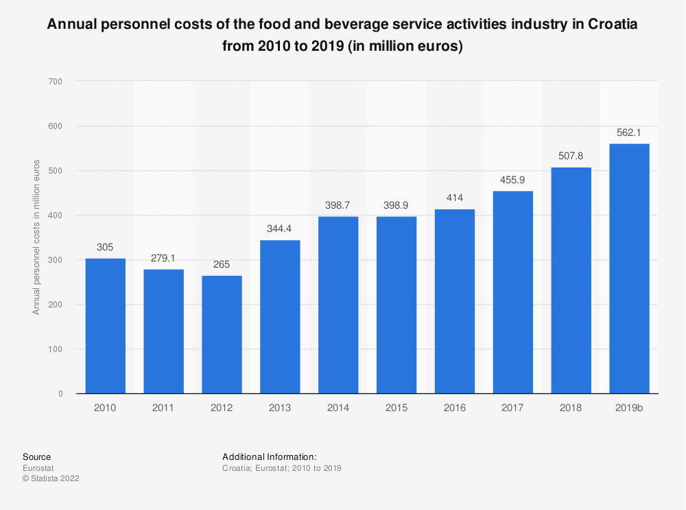 Statistic: Annual personnel costs of the food and beverage service activities industry in Croatia from 2008 to 2016 (in million euros) | Statista