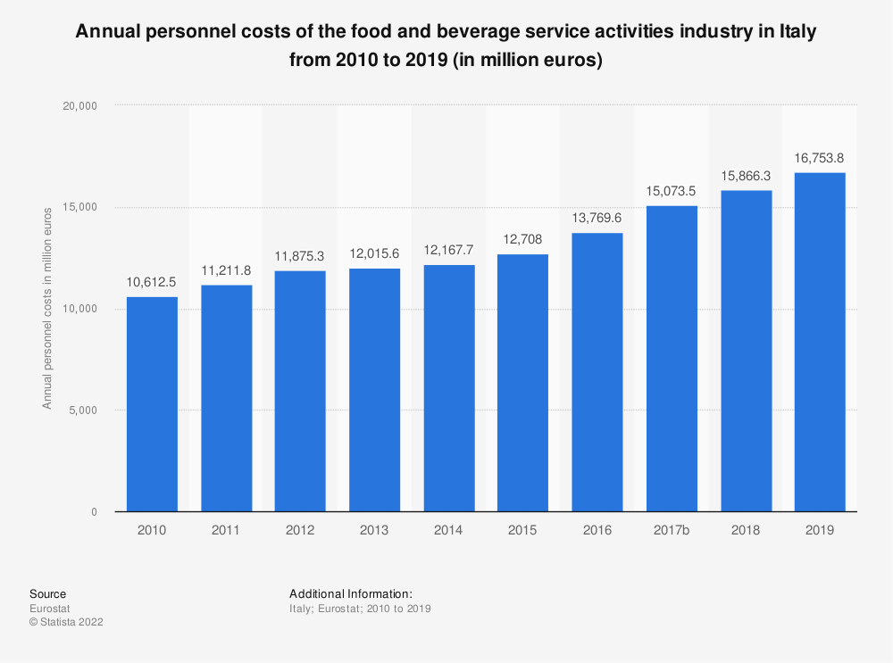 Statistic: Annual personnel costs of the food and beverage service activities industry in Italy from 2008 to 2016 (in million euros) | Statista