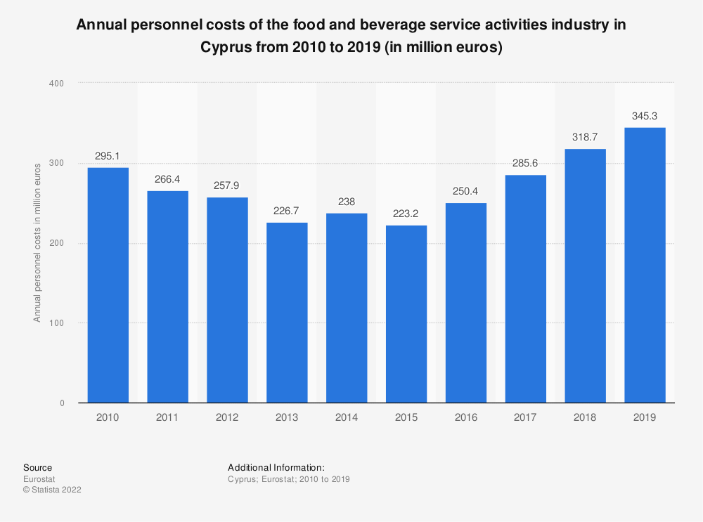Statistic: Annual personnel costs of the food and beverage service activities industry in Cyprus from 2008 to 2016 (in million euros) | Statista
