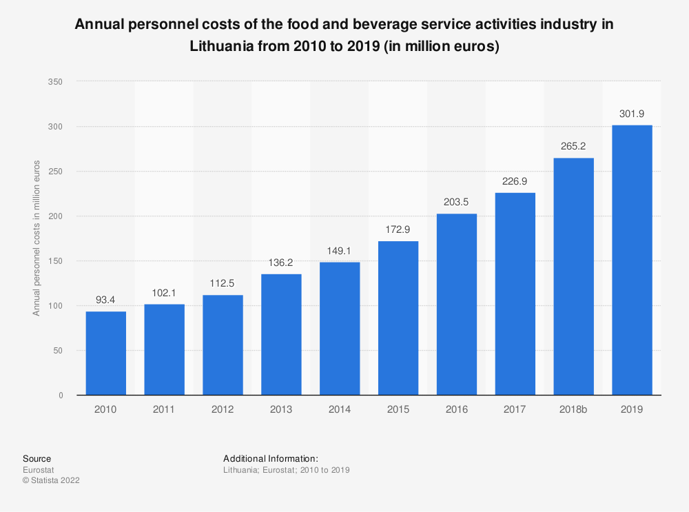 Statistic: Annual personnel costs of the food and beverage service activities industry in Lithuania from 2008 to 2016 (in million euros) | Statista