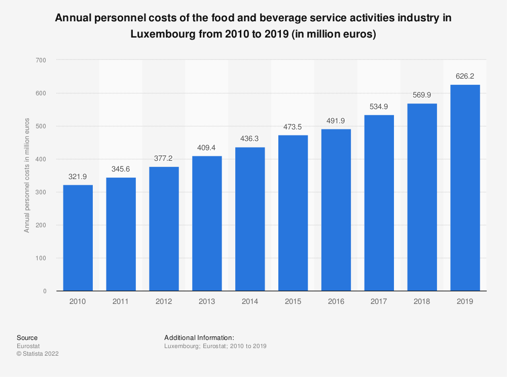 Statistic: Annual personnel costs of the food and beverage service activities industry in Luxembourg from 2008 to 2016 (in million euros) | Statista