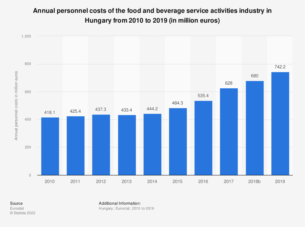 Statistic: Annual personnel costs of the food and beverage service activities industry in Hungary from 2008 to 2016 (in million euros) | Statista