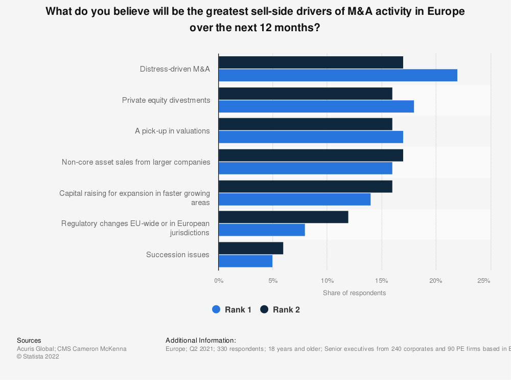 Statistic: What do you believe will be the greatest sell-side drivers of M&A activity in Europe over the next 12 months? * | Statista