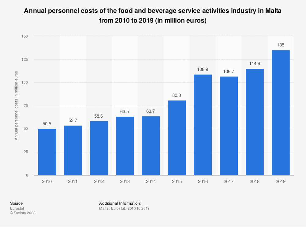 Statistic: Annual personnel costs of the food and beverage service activities industry in Malta from 2008 to 2016 (in million euros) | Statista