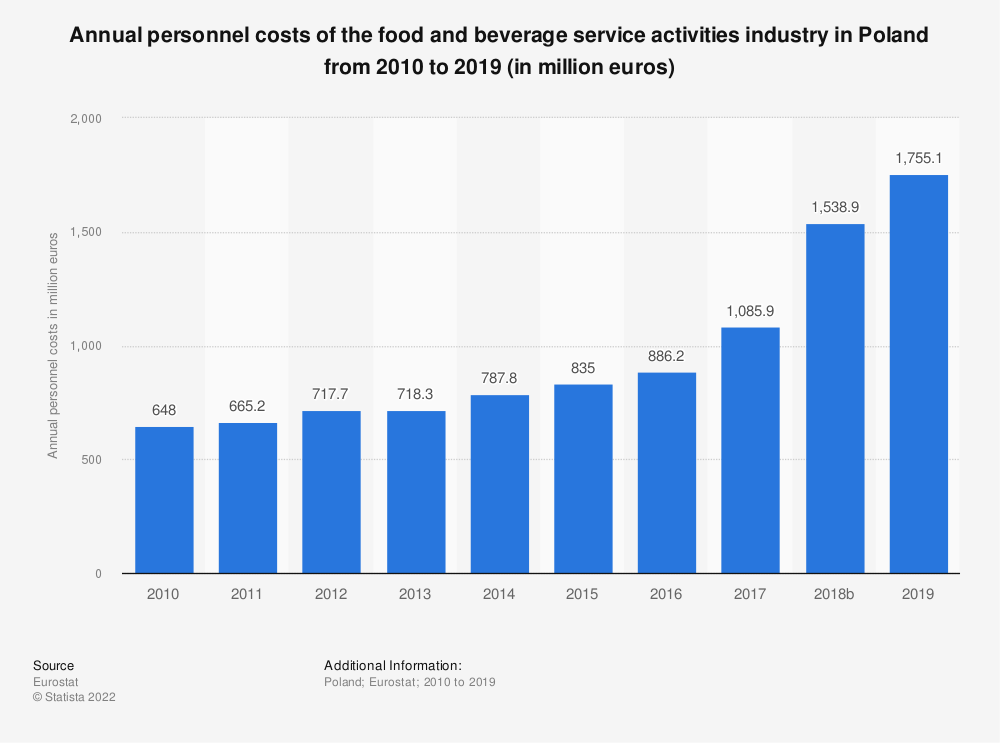 Statistic: Annual personnel costs of the food and beverage service activities industry in Poland from 2008 to 2016 (in million euros) | Statista
