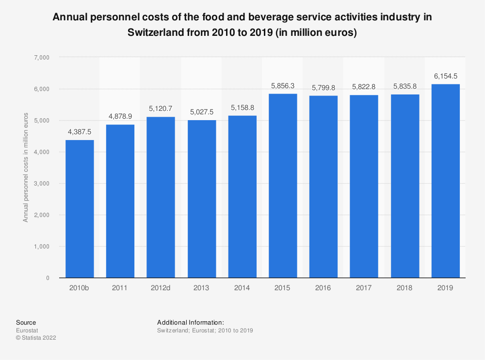 Statistic: Annual personnel costs of the food and beverage service activities industry in Switzerland from 2009 to 2016 (in million euros) | Statista