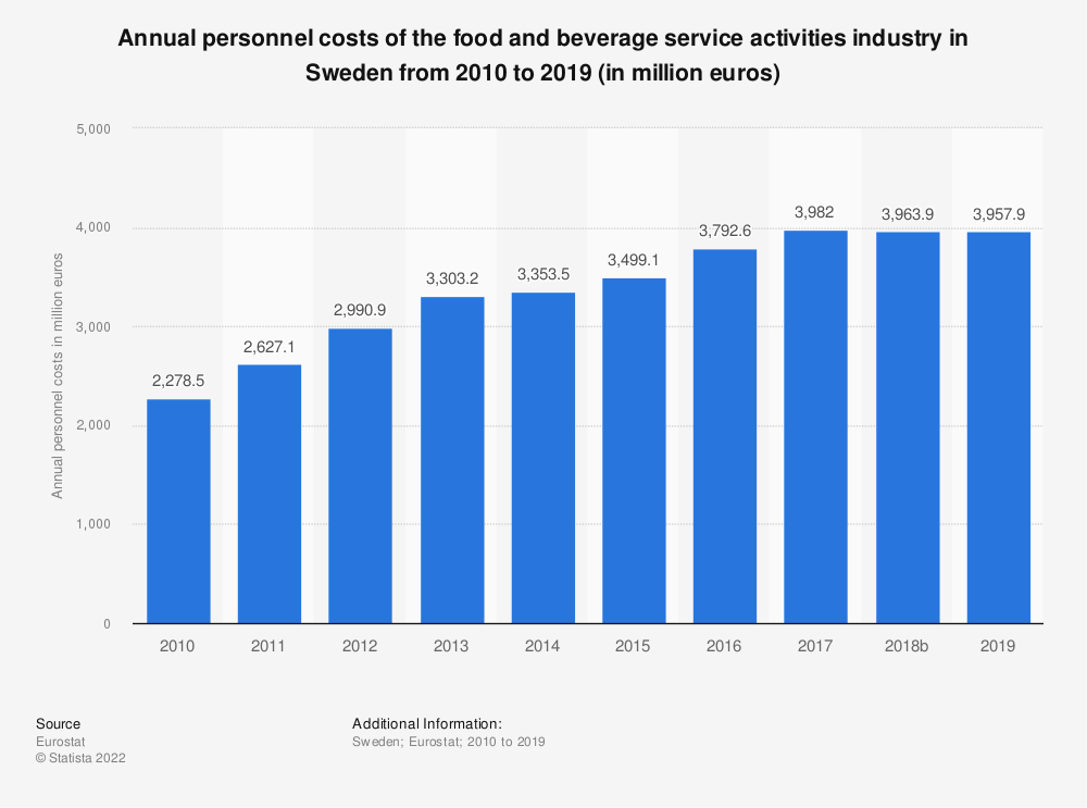 Statistic: Annual personnel costs of the food and beverage service activities industry in Sweden from 2008 to 2016 (in million euros) | Statista