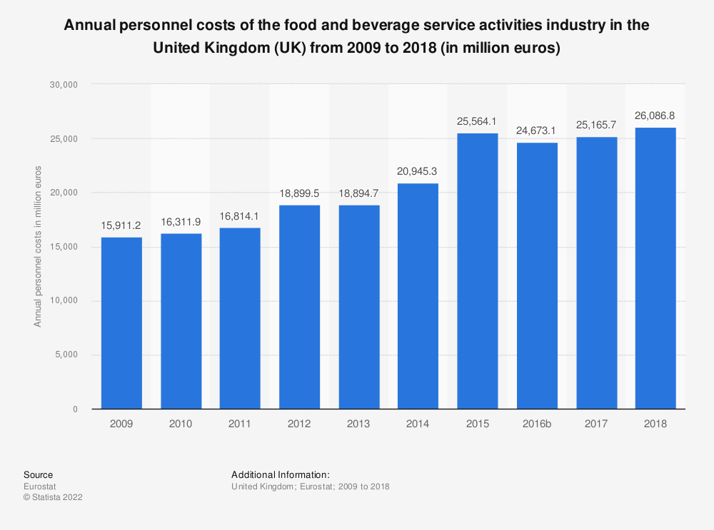 Statistic: Annual personnel costs of the food and beverage service activities industry in the United Kingdom (UK) from 2008 to 2016 (in million euros) | Statista