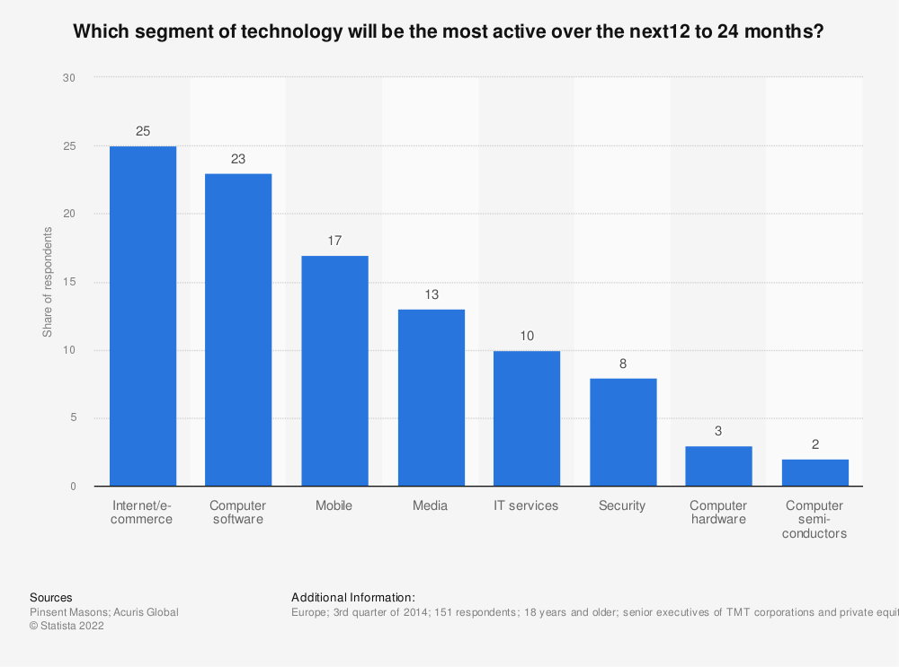 Statistic: Which segment of technology will be the most active over the next12 to 24 months? | Statista