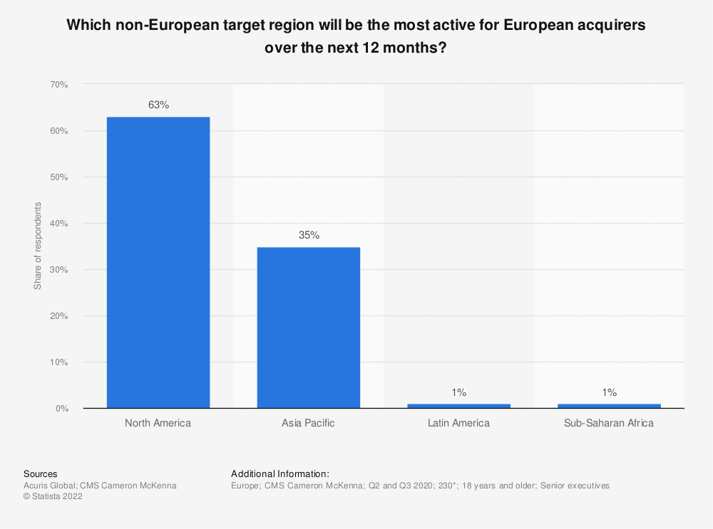 Statistic: Which region will be the most active inbound acquirer into Europe over the next 12 months?* | Statista