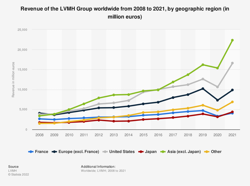 Statistic: Revenue of the LVMH Group worldwide from 2008 to 2019, by geographic region (in million euros) | Statista