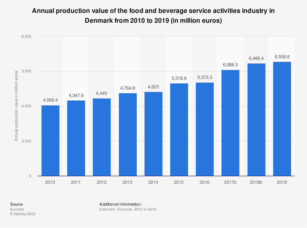 Statistic: Annual production value of the food and beverage service activities industry in Denmark from 2008 to 2016 (in million euros) | Statista