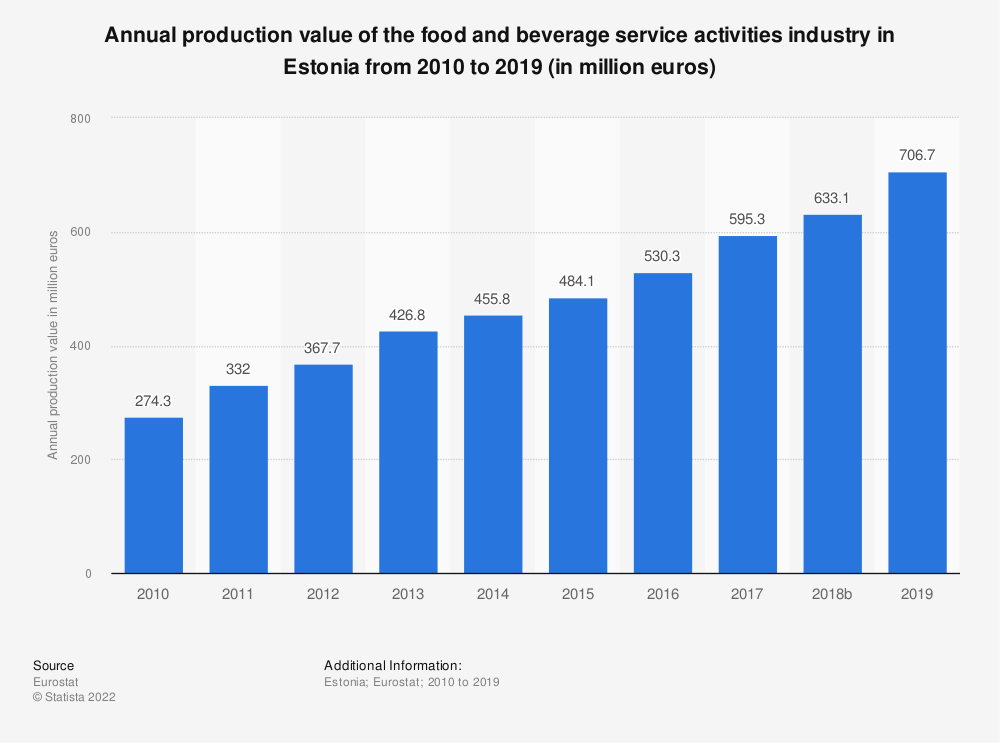 Statistic: Annual production value of the food and beverage service activities industry in Estonia from 2008 to 2016 (in million euros) | Statista