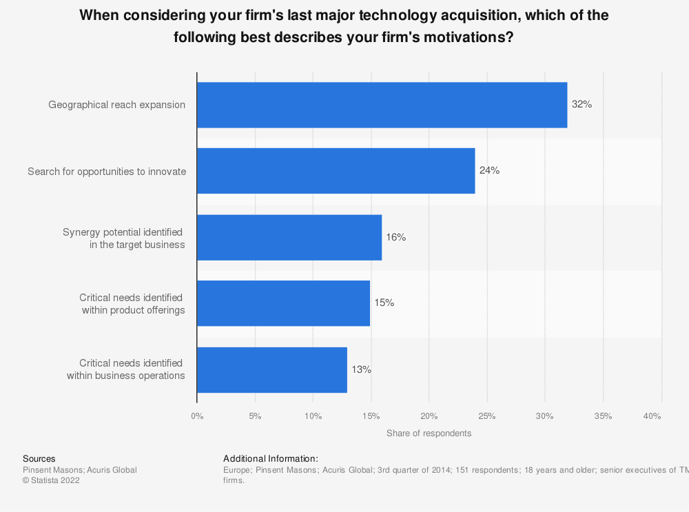 Statistic: When considering your firm's last major technology acquisition, which of the following best describes your firm's motivations? | Statista