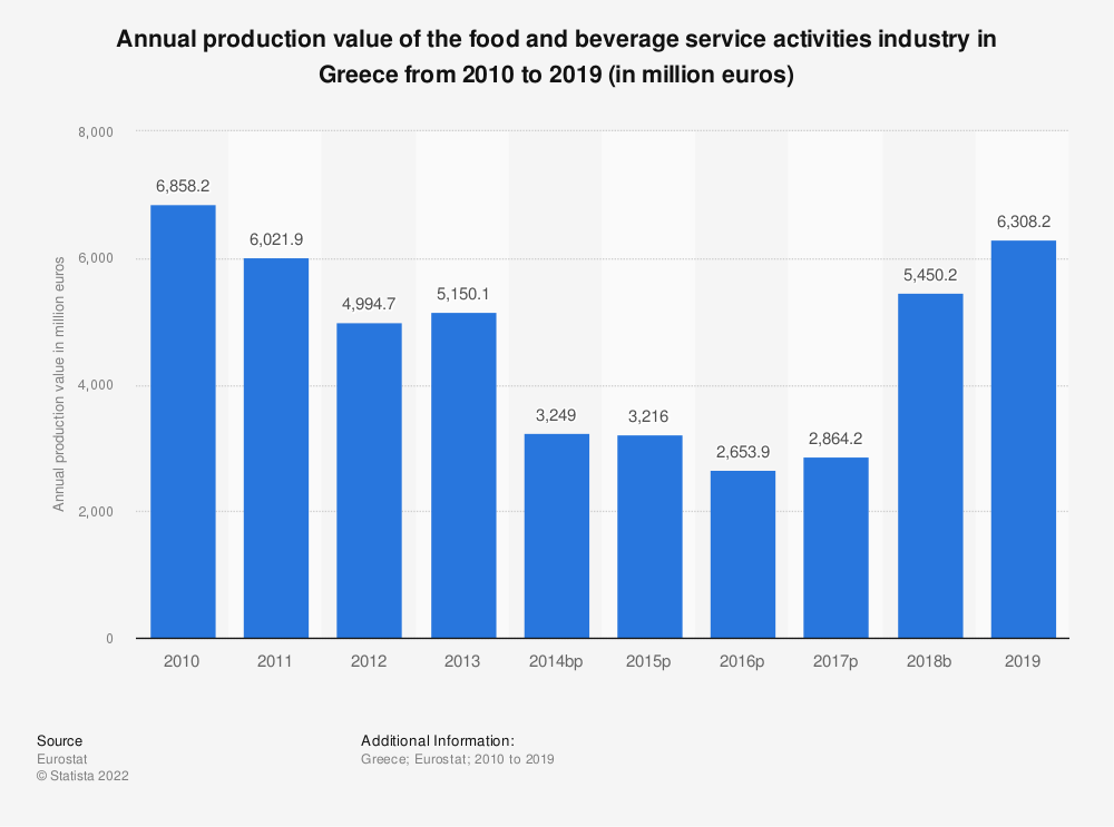 Statistic: Annual production value of the food and beverage service activities industry in Greece from 2008 to 2016 (in million euros) | Statista