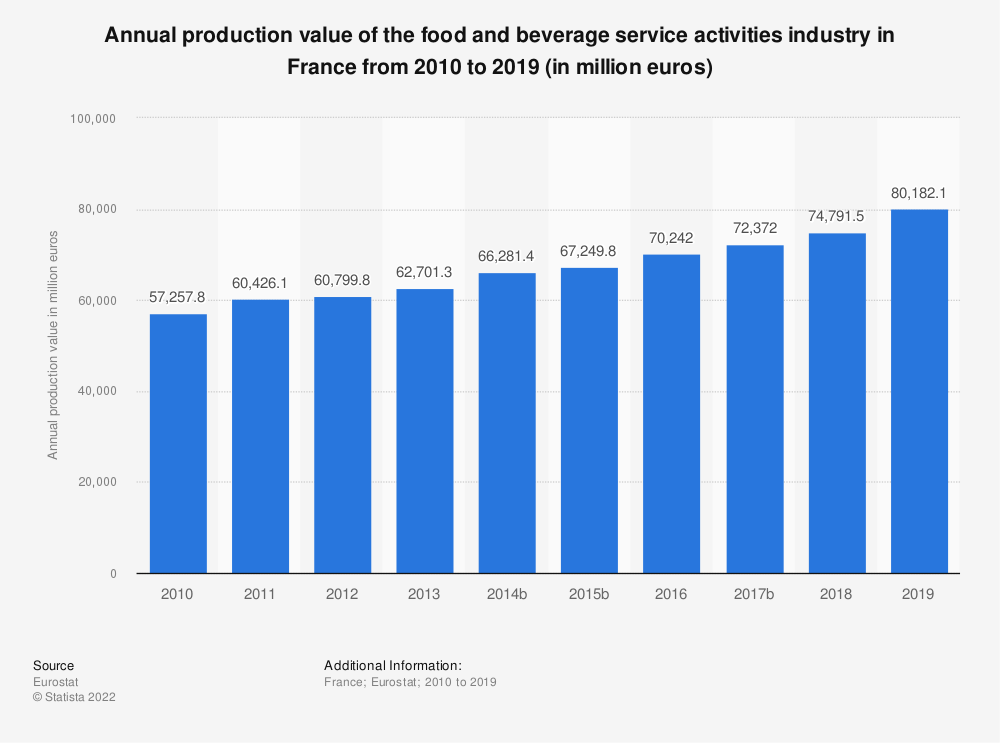 Statistic: Annual production value of the food and beverage service activities industry in France from 2008 to 2016 (in million euros) | Statista