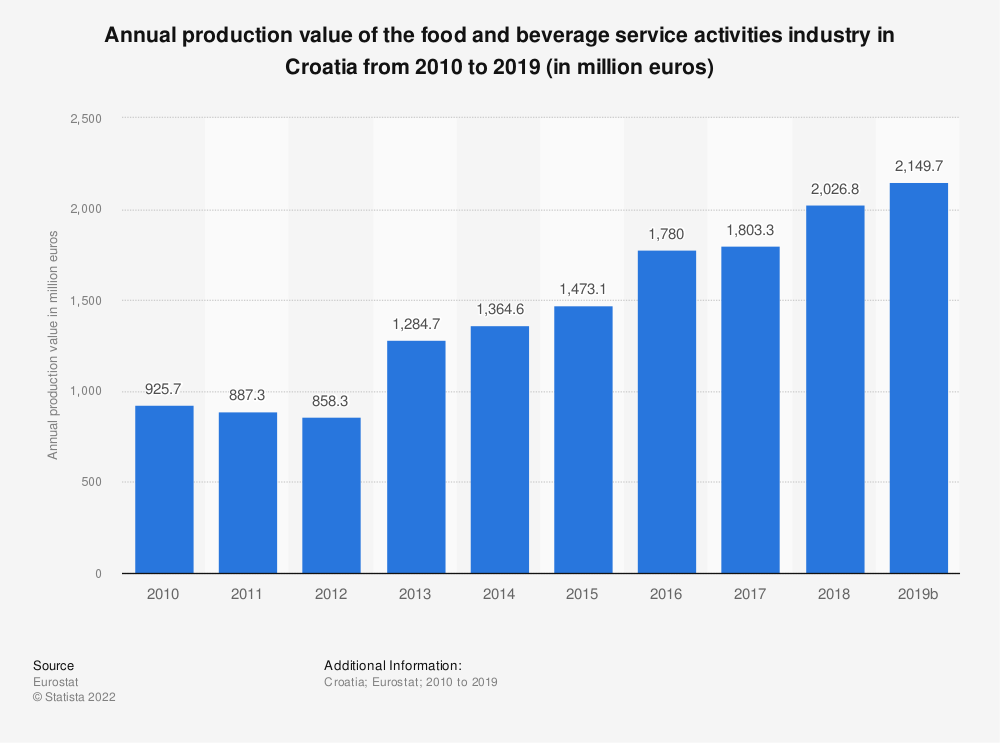 Statistic: Annual production value of the food and beverage service activities industry in Croatia from 2008 to 2016 (in million euros) | Statista