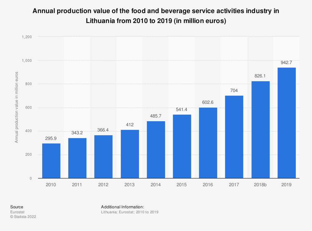 Statistic: Annual production value of the food and beverage service activities industry in Lithuania from 2008 to 2016 (in million euros) | Statista