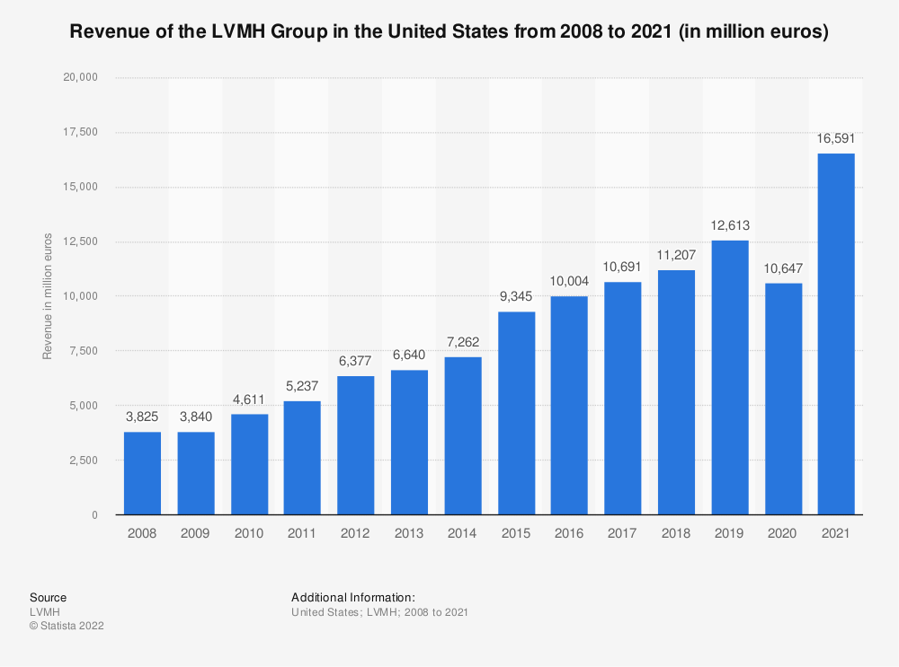 Statistic: Revenue of the LVMH Group in the United States from 2008 to 2020 (in million euros) | Statista
