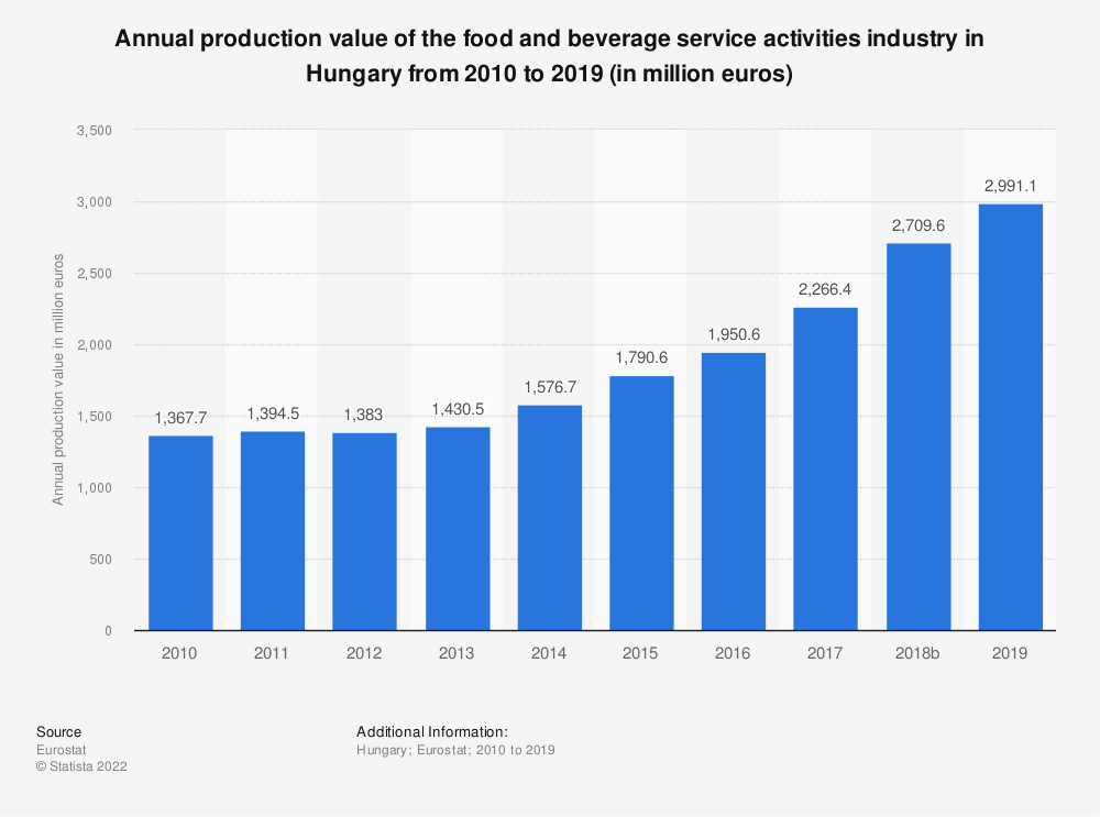 Statistic: Annual production value of the food and beverage service activities industry in Hungary from 2008 to 2016 (in million euros) | Statista