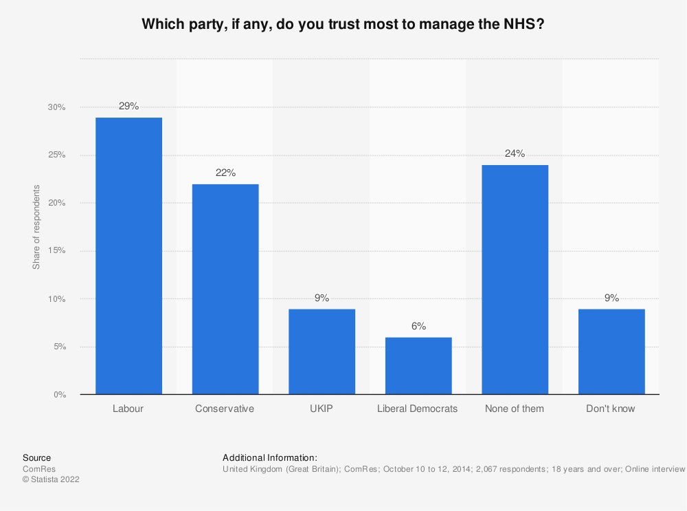 Statistic: Which party, if any, do you trust most to manage the NHS? | Statista