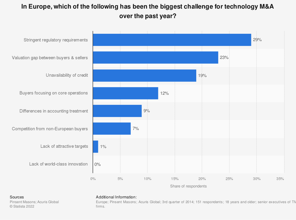 Statistic: In Europe, which of the following has been the biggest challenge for technology M&A over the past year? | Statista