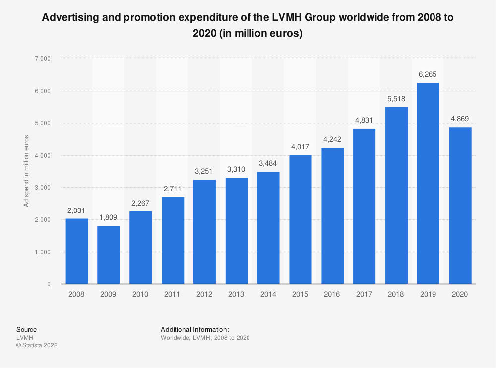 Statistic: Advertising and promotion expenditure of the LVMH Group worldwide from 2008 to 2019 (in million euros) | Statista