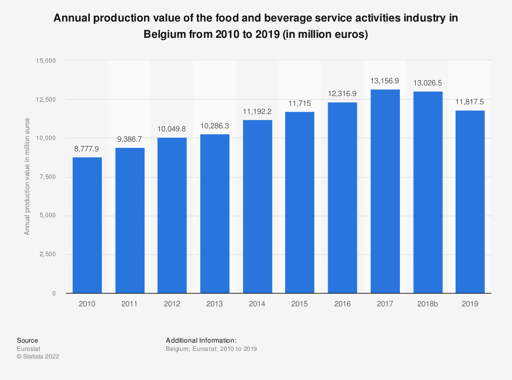 Statistic: Annual production value of the food and beverage service activities industry in Belgium from 2008 to 2016 (in million euros) | Statista