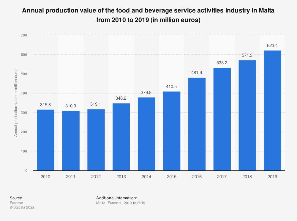 Statistic: Annual production value of the food and beverage service activities industry in Malta from 2008 to 2016 (in million euros) | Statista