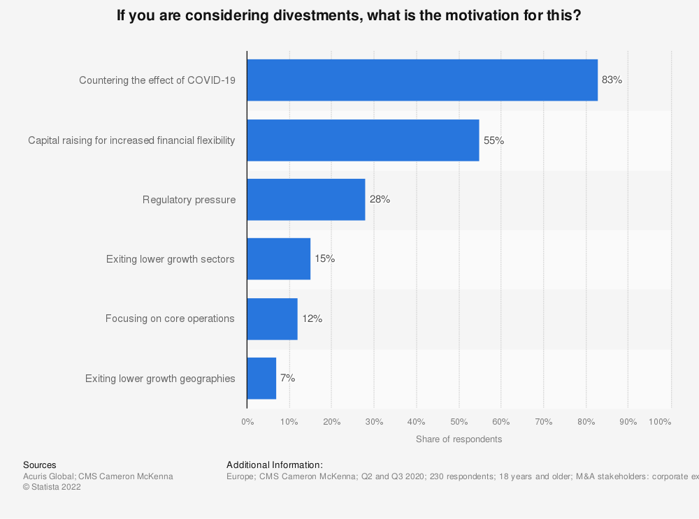 Statistic: If you are considering divestments, what is the motivation for this? | Statista