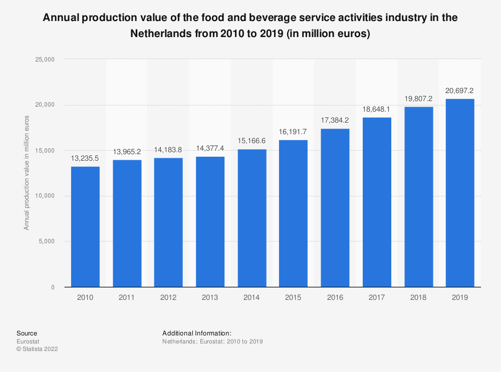 Statistic: Annual production value of the food and beverage service activities industry in the Netherlands from 2008 to 2016 (in million euros) | Statista
