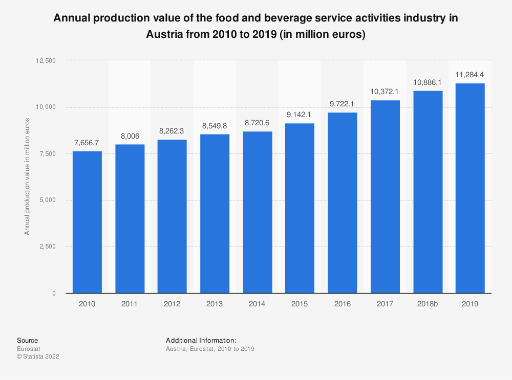 Statistic: Annual production value of the food and beverage service activities industry in Austria from 2008 to 2016 (in million euros) | Statista