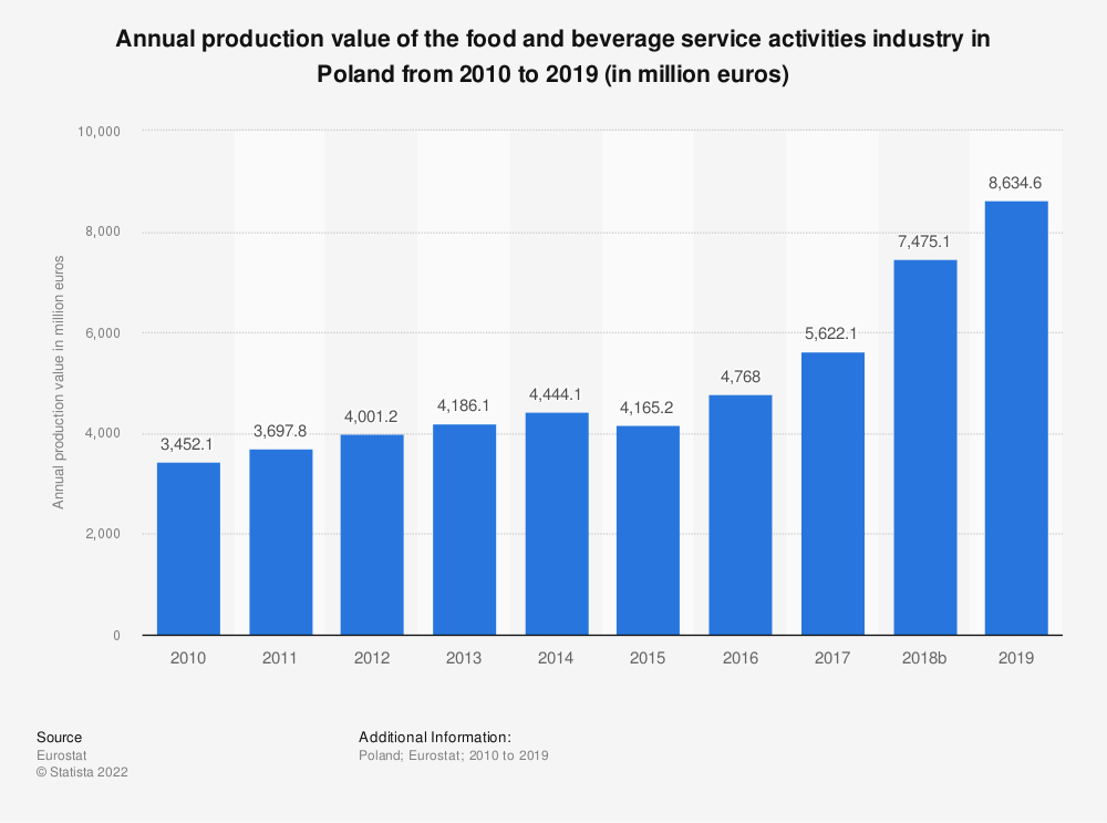 Statistic: Annual production value of the food and beverage service activities industry in Poland from 2008 to 2016 (in million euros) | Statista