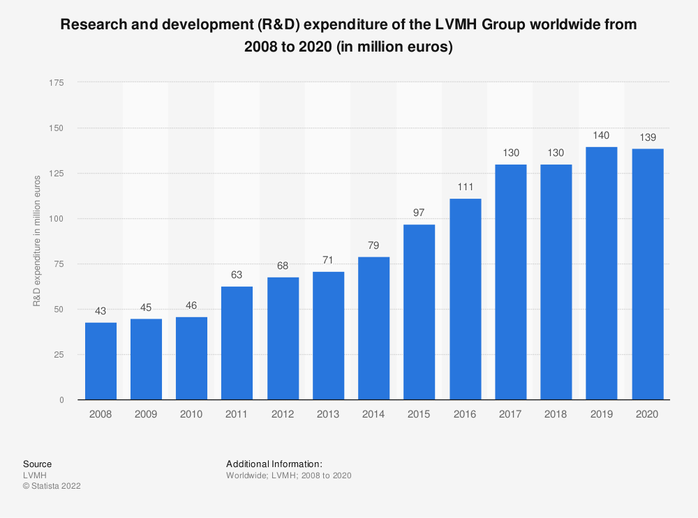 Statistic: Research and development (R&D) expenditure of the LVMH Group worldwide from 2008 to 2019 (in million euros) | Statista