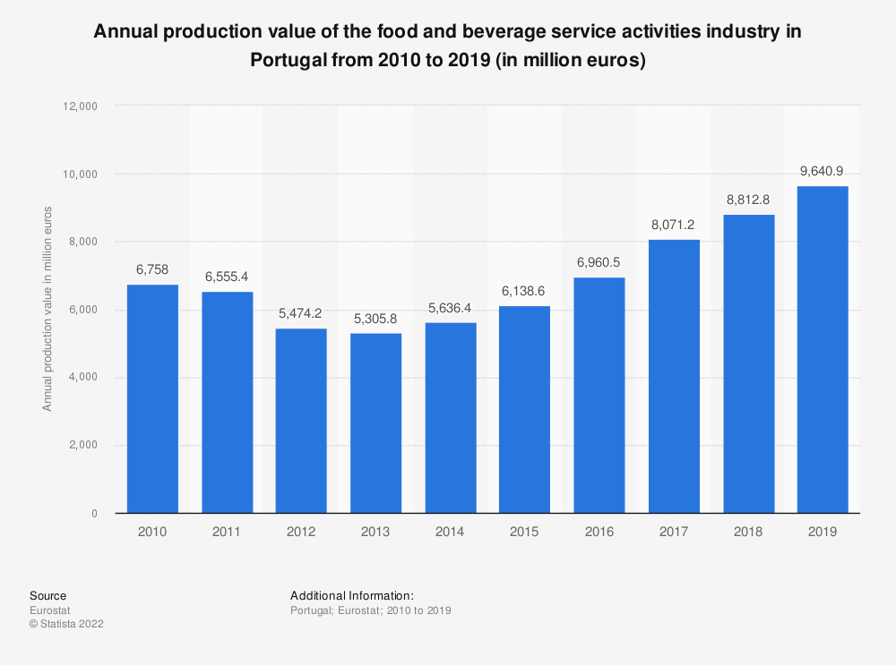 Statistic: Annual production value of the food and beverage service activities industry in Portugal from 2008 to 2016 (in million euros) | Statista
