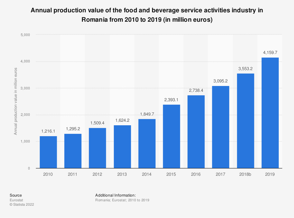 Statistic: Annual production value of the food and beverage service activities industry in Romania from 2008 to 2016 (in million euros) | Statista
