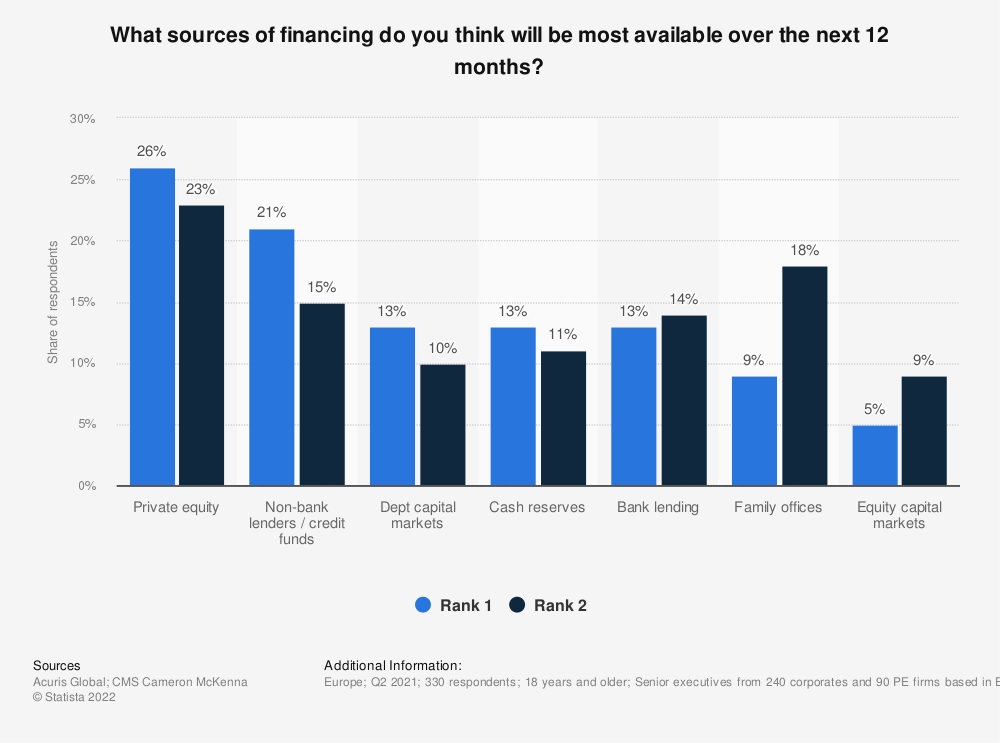 Statistic: What sources of financing do you think will be most available over the next 12 months? | Statista