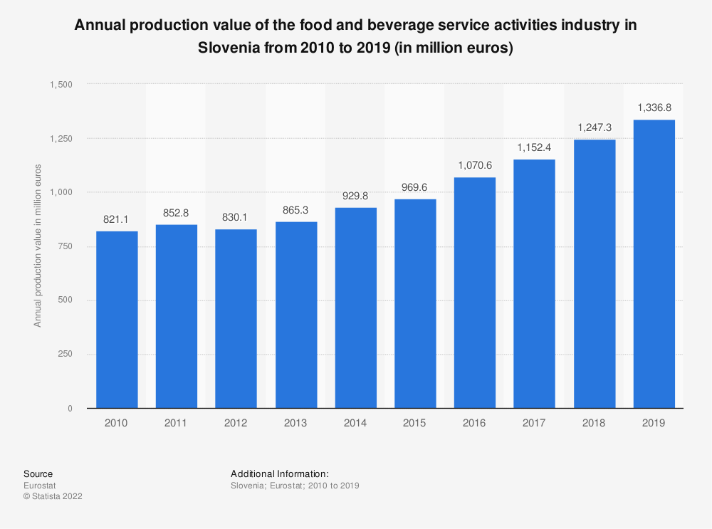 Statistic: Annual production value of the food and beverage service activities industry in Slovenia from 2008 to 2016 (in million euros) | Statista