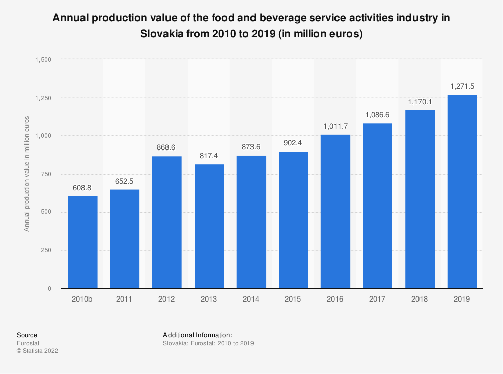 Statistic: Annual production value of the food and beverage service activities industry in Slovakia from 2008 to 2016 (in million euros) | Statista
