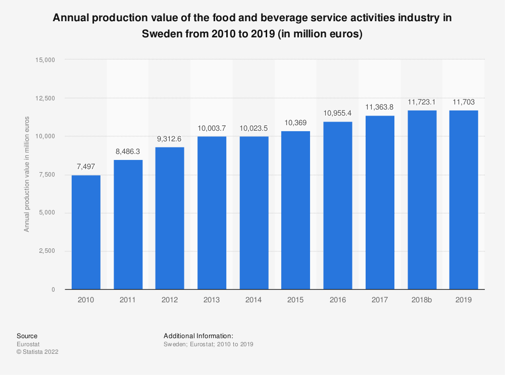 Statistic: Annual production value of the food and beverage service activities industry in Sweden from 2008 to 2016 (in million euros) | Statista