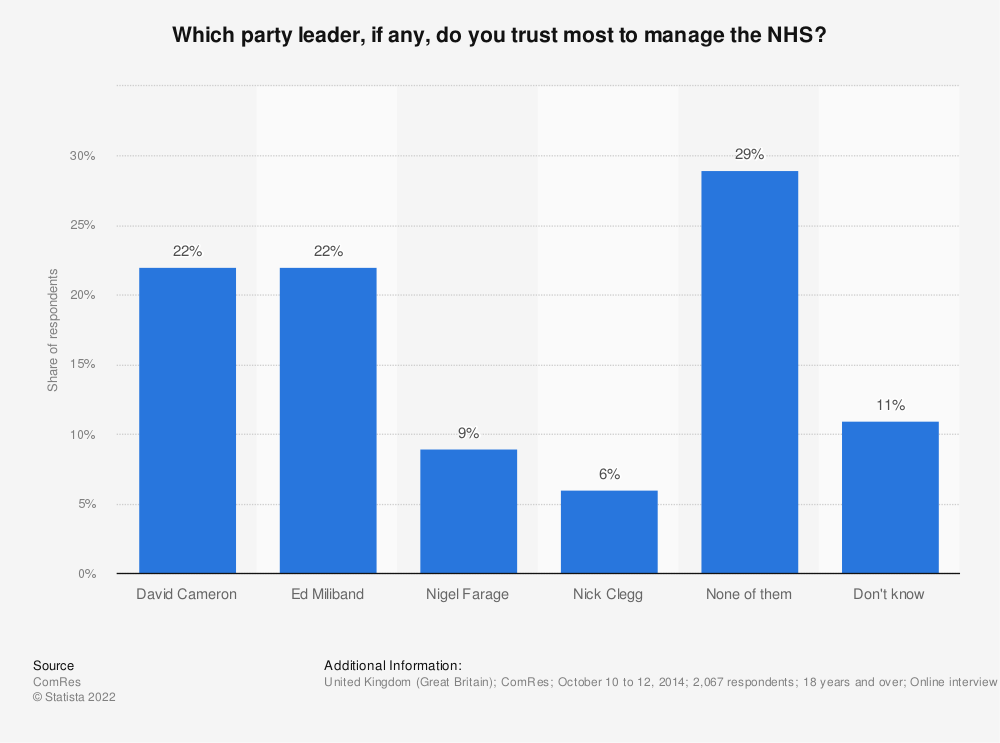 Statistic: Which party leader, if any, do you trust most to manage the NHS? | Statista