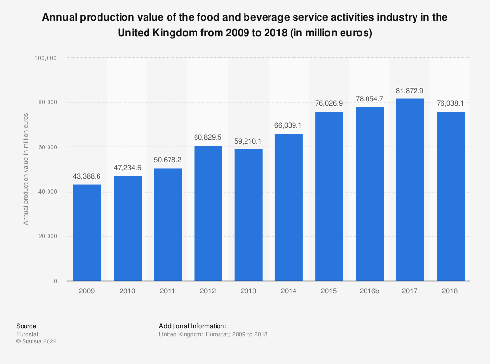 Statistic: Annual production value of the food and beverage service activities industry in the United Kingdom from 2008 to 2016 (in million euros) | Statista