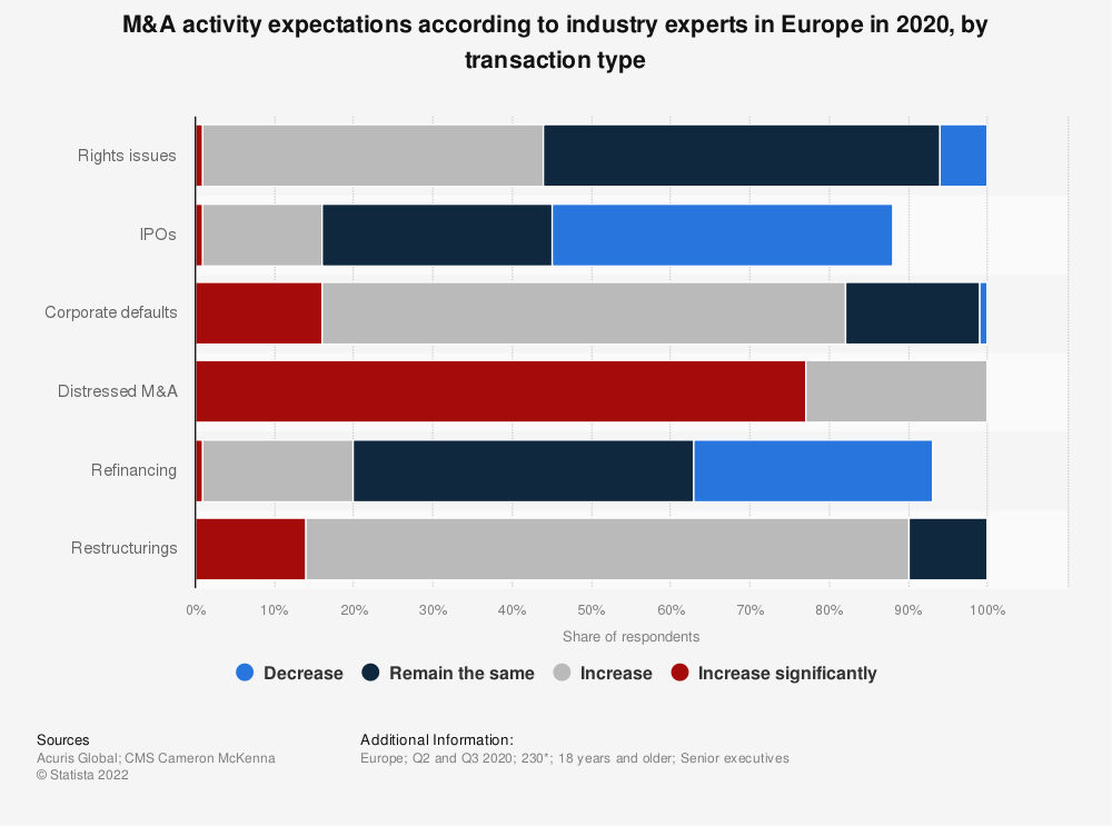 Statistic: M&A activity expectations according to industry experts in Europe in 2018, by transaction type | Statista