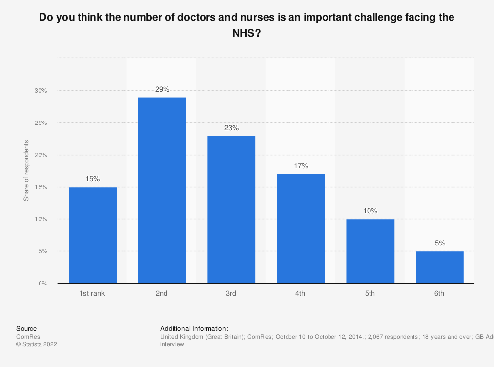 Statistic: Do you think the number of doctors and nurses is an important challenge facing the NHS? | Statista