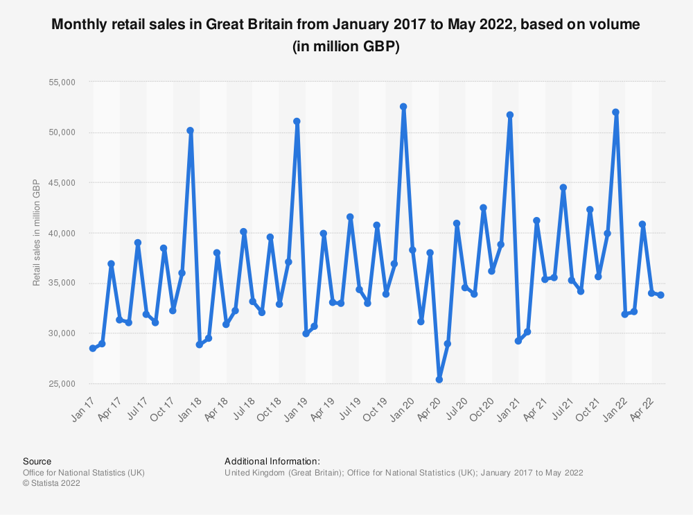 Statistic: Monthly retail sales in Great Britain from March 2014 to September 2019, based on volume* (in 1,000 GBP) | Statista