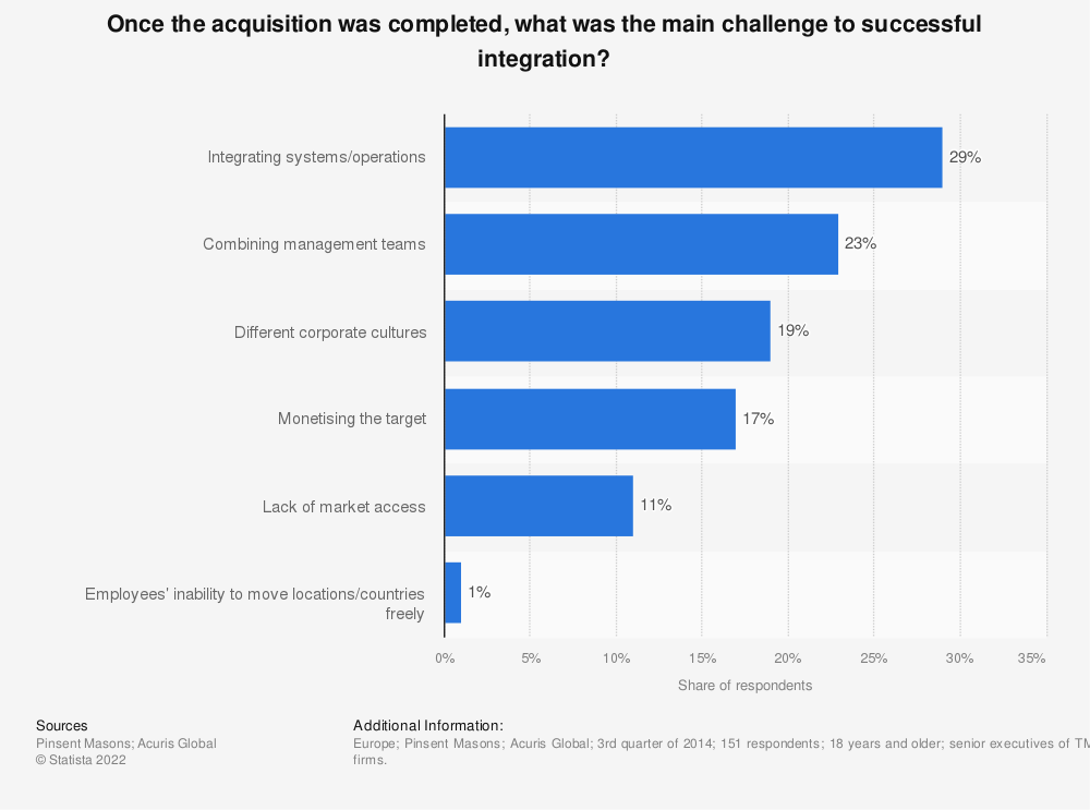 Statistic: Once the acquisition was completed, what was the main challenge to successful integration? | Statista
