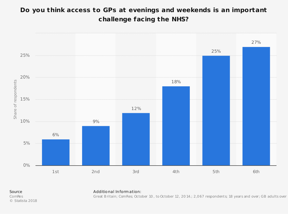 Statistic: Do you think access to GPs at evenings and weekends is an important challenge facing the NHS? | Statista