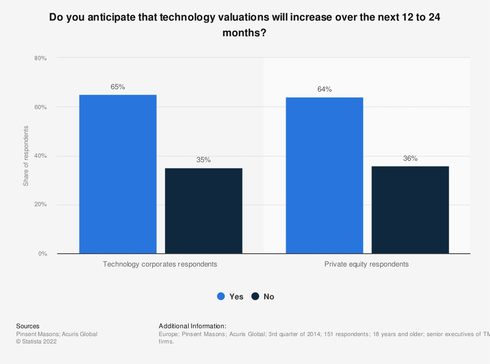 Statistic: Do you anticipate that technology valuations will increase over the next 12 to 24 months? | Statista